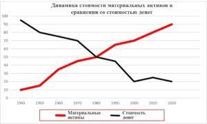 Entwicklung Sachwert zu Geldwert (Rus)